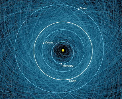 This NASA graphic shows the orbits of all the known Potentially Hazardous Asteroids (PHAs), numbering over 1,400 as of early 2013.